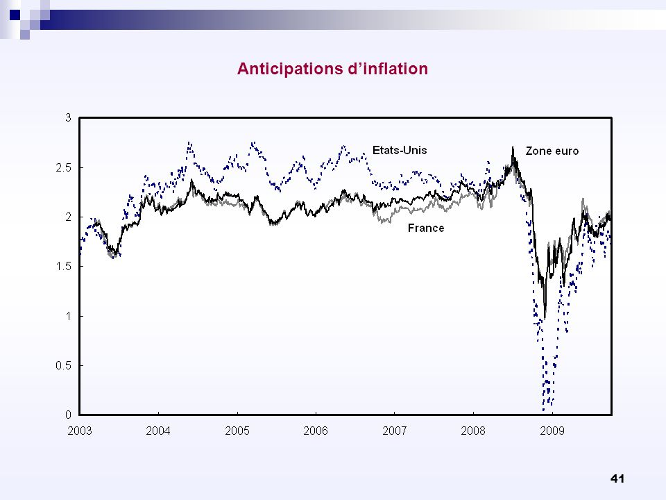 Anticipations d'inflation