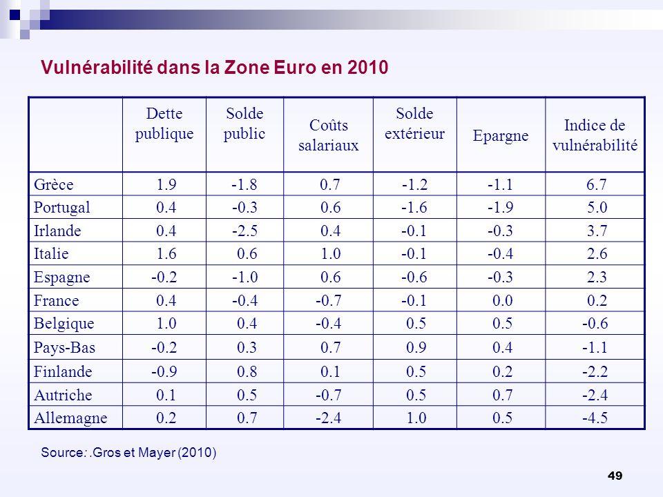 Vulnérabilité dans la Zone Euro en 2010