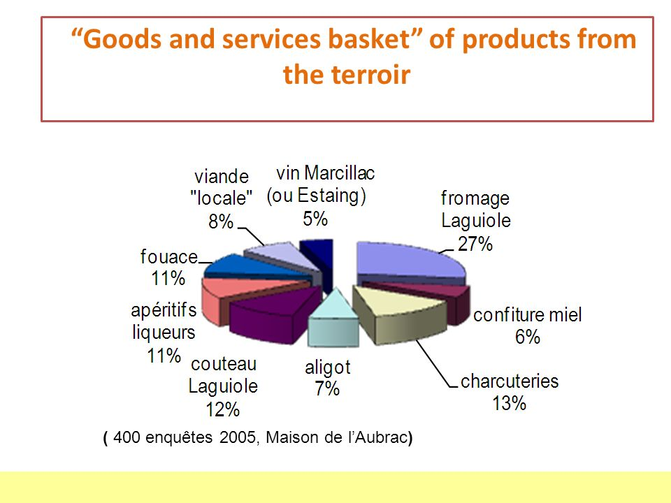 Goods and services basket of products from the terroir