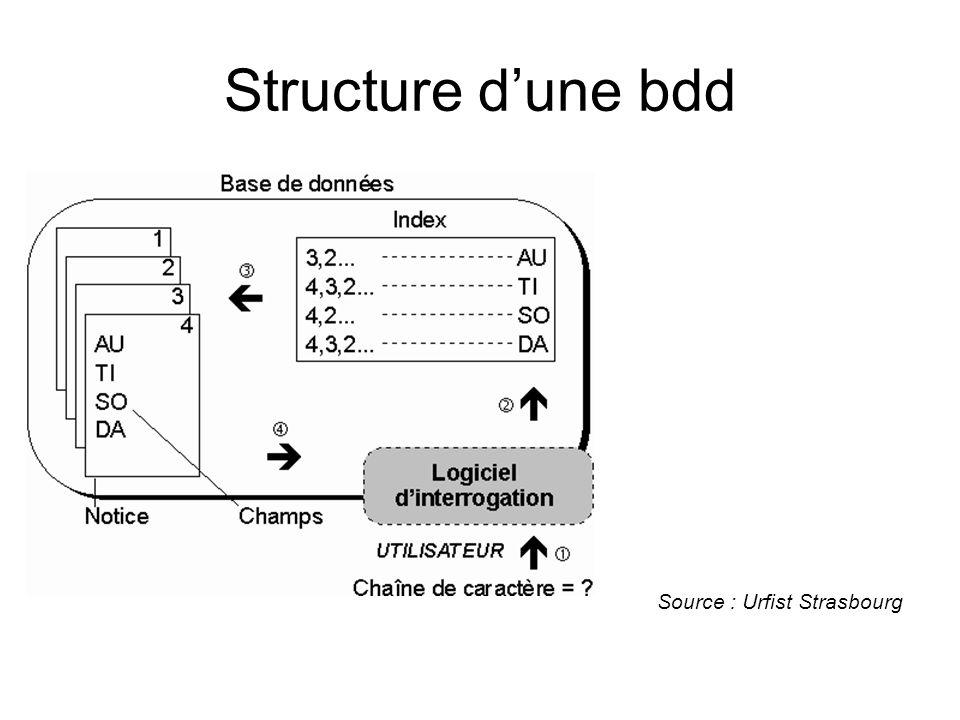 Structure d'une bdd Source : Urfist Strasbourg