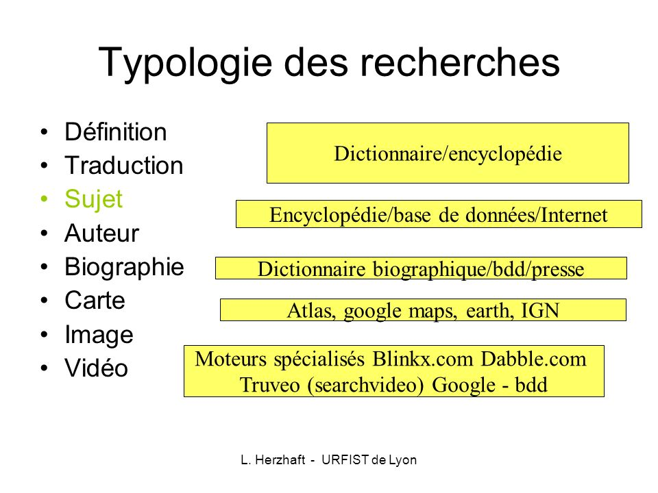 Typologie des recherches