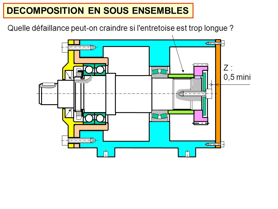 DECOMPOSITION EN SOUS ENSEMBLES
