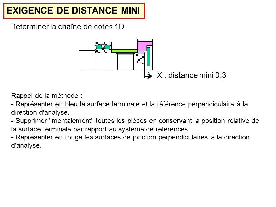 EXIGENCE DE DISTANCE MINI