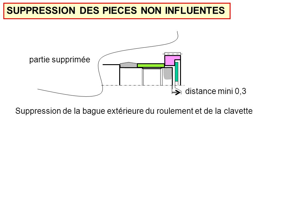 SUPPRESSION DES PIECES NON INFLUENTES