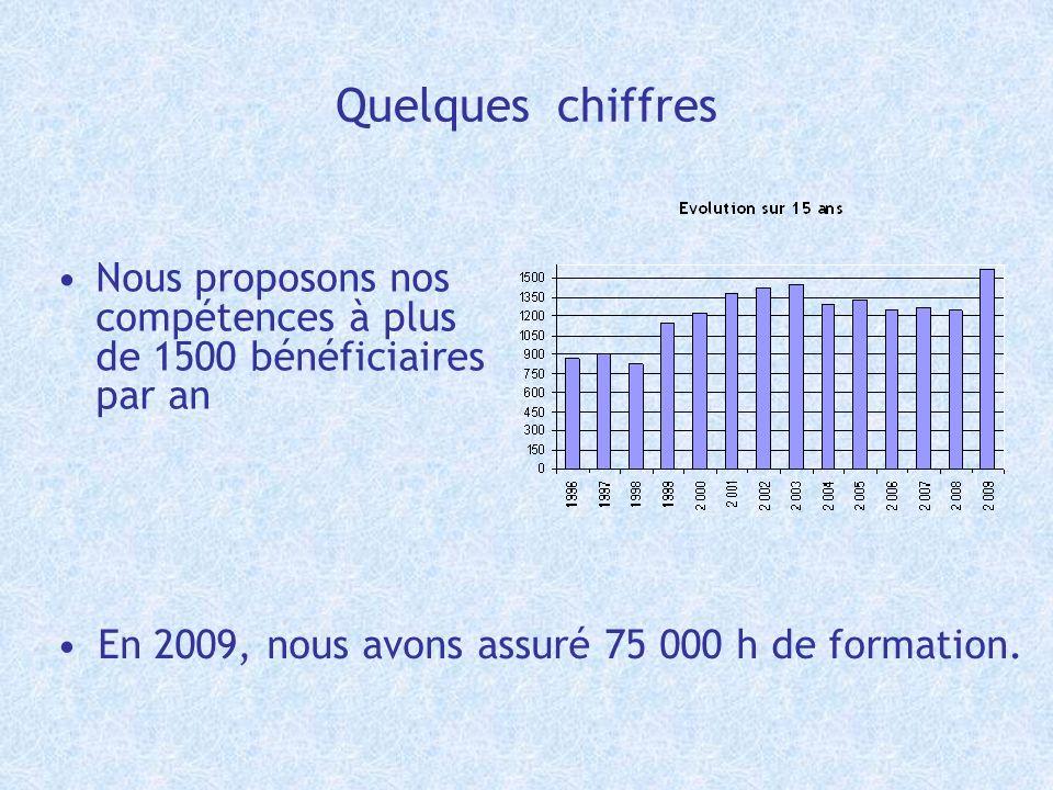 Quelques chiffres Nous proposons nos compétences à plus de 1500 bénéficiaires par an.