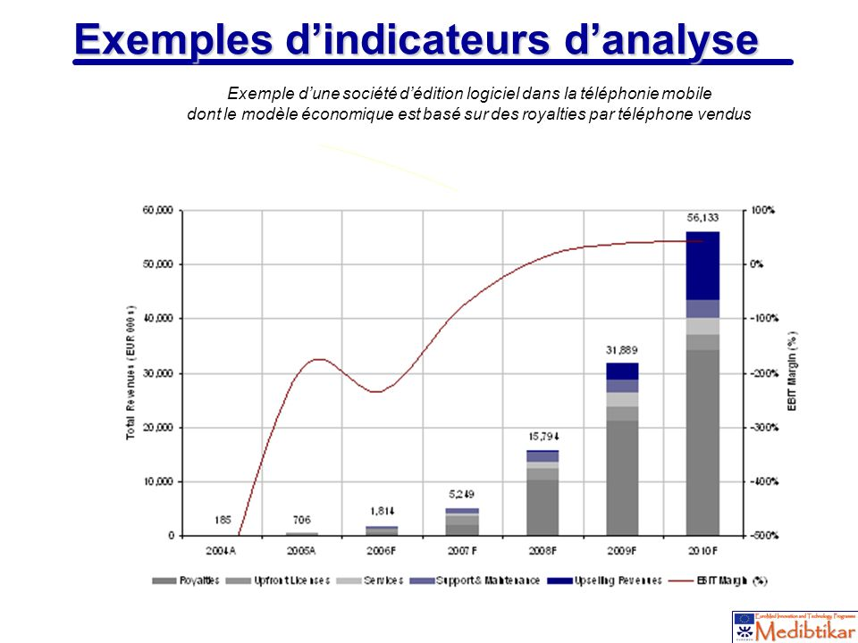 Exemples d'indicateurs d'analyse
