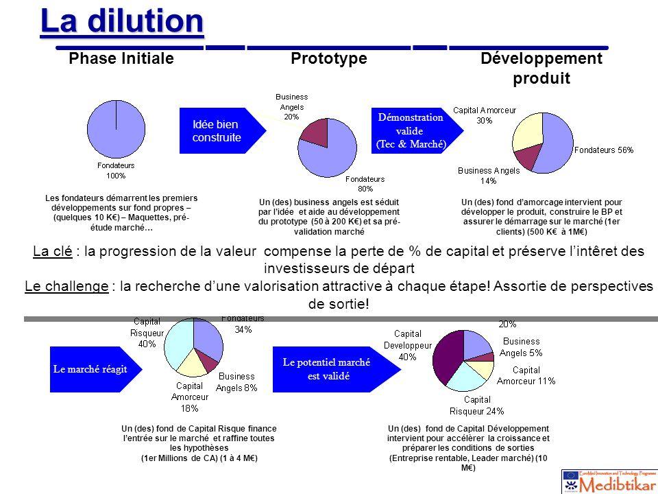 Développement produit Expansion & Diversification