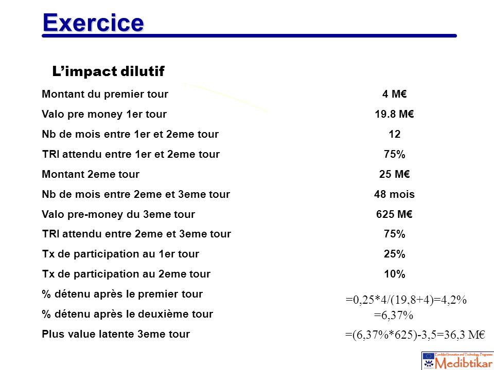 Exercice L'impact dilutif =0,25*4/(19,8+4)=4,2% =6,37%