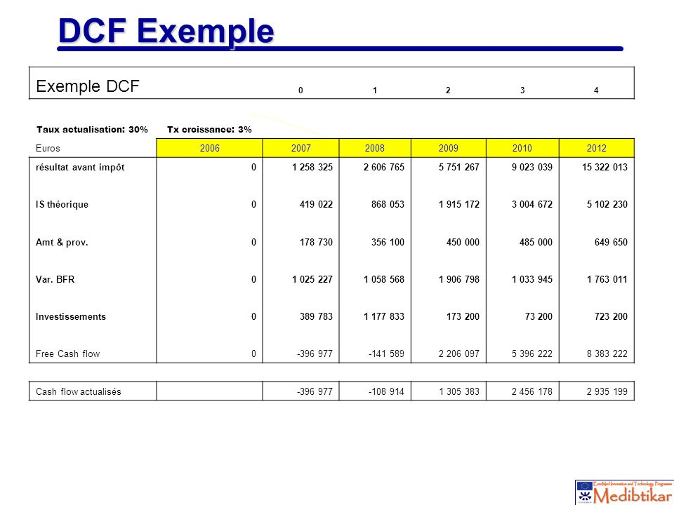 DCF Exemple Exemple DCF Euros 2006 2007 2008 2009 2010 2012