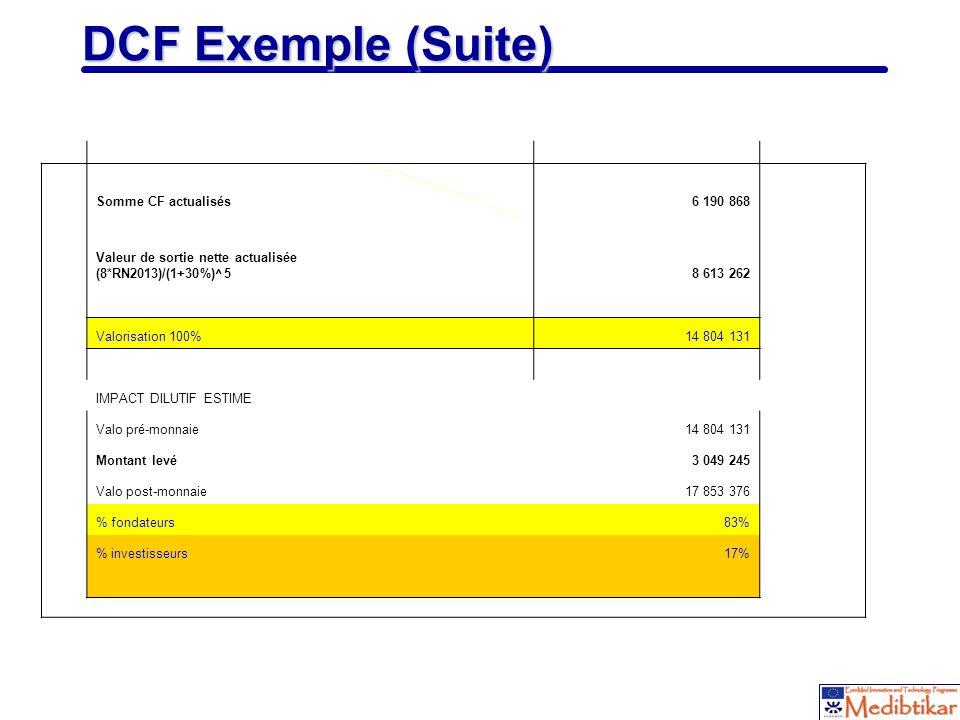 DCF Exemple (Suite) Somme CF actualisés 6 190 868