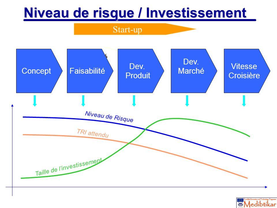 Niveau de risque / Investissement