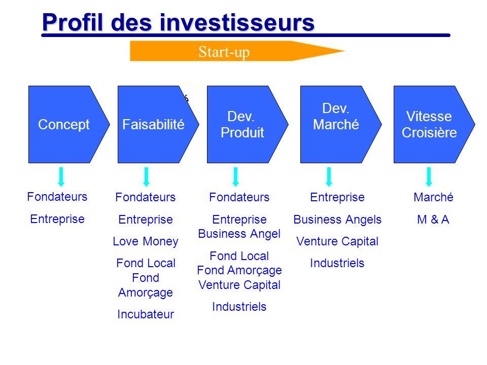 Profil des investisseurs