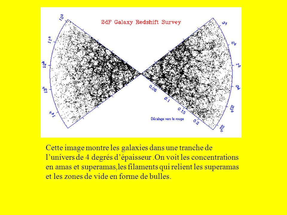 Cette image montre les galaxies dans une tranche de l'univers de 4 degrés d'épaisseur .On voit les concentrations en amas et superamas,les filaments qui relient les superamas et les zones de vide en forme de bulles.