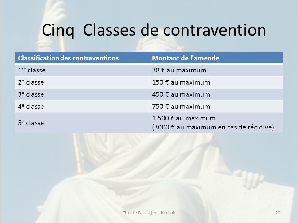 Cinq Classes de contravention