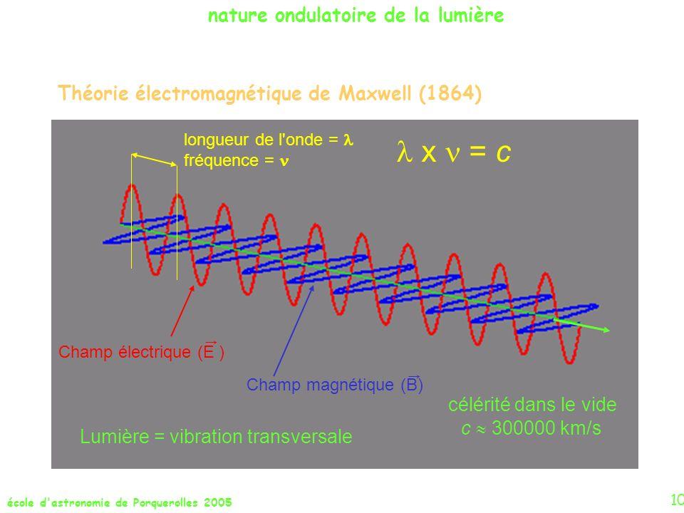 Lumière = vibration transversale