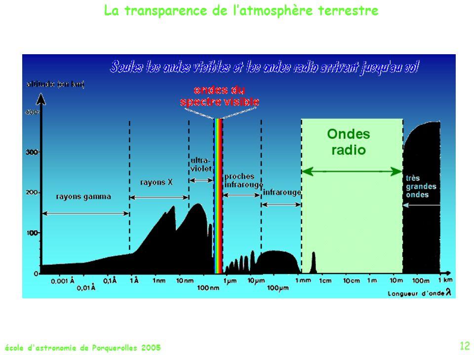 La transparence de l'atmosphère terrestre