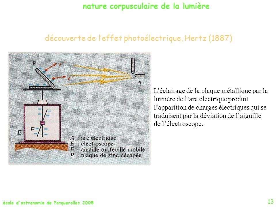 nature corpusculaire de la lumière