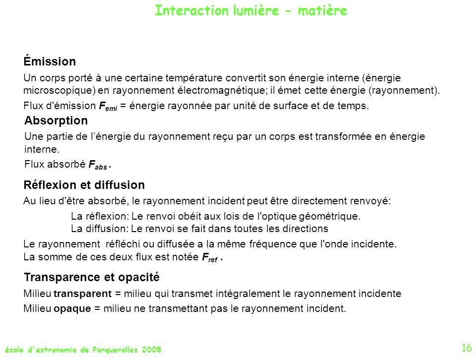 Interaction lumière - matière