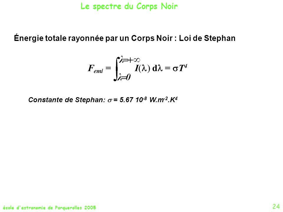 Femi = I() d = T4 Le spectre du Corps Noir