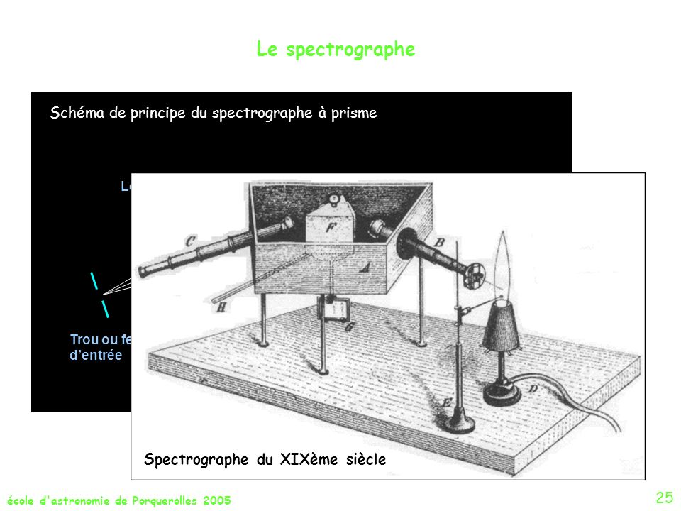 Spectrographe du XIXème siècle