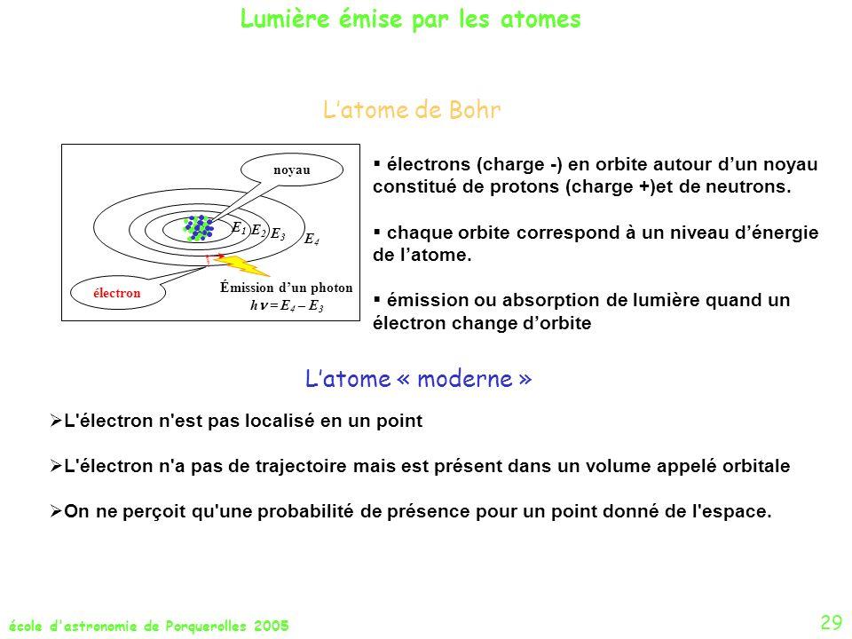 Lumière émise par les atomes