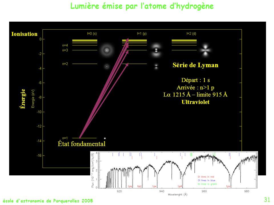 Lumière émise par l'atome d'hydrogène