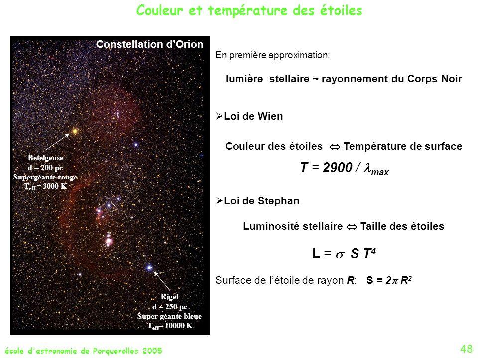 Couleur et température des étoiles