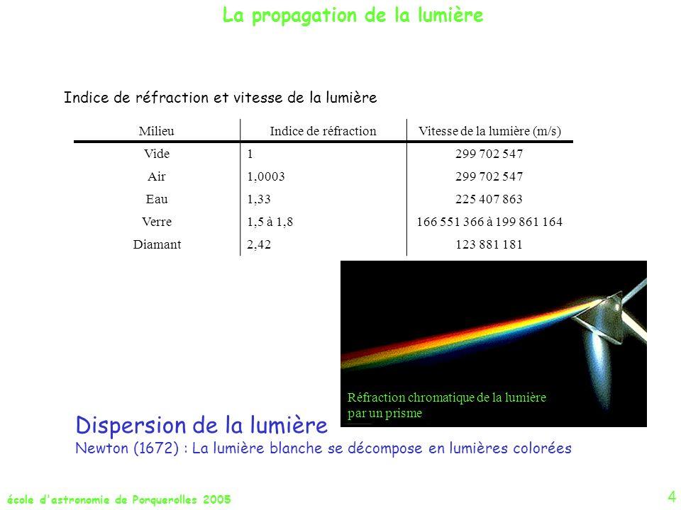 Vitesse de la lumière (m/s)