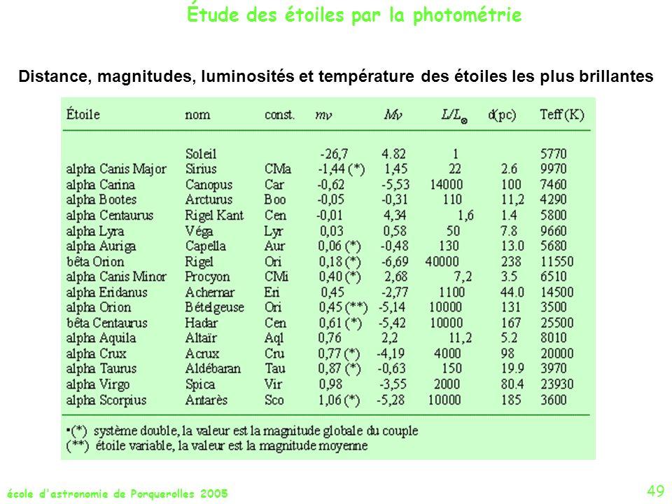 Étude des étoiles par la photométrie