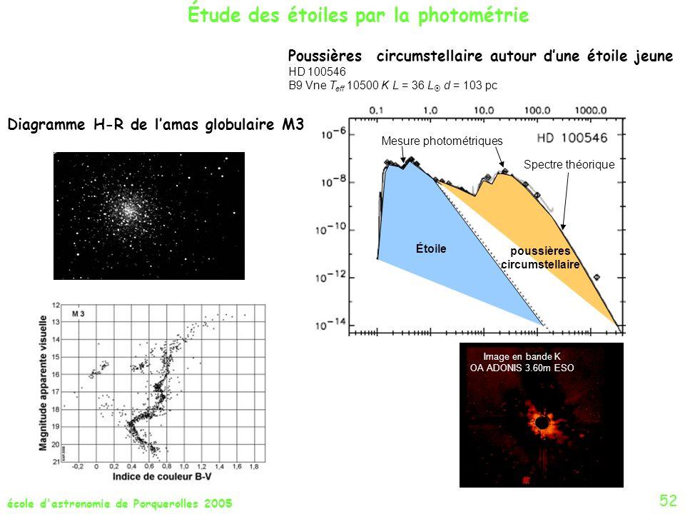 poussières circumstellaire Diagramme H-R de l'amas globulaire M3