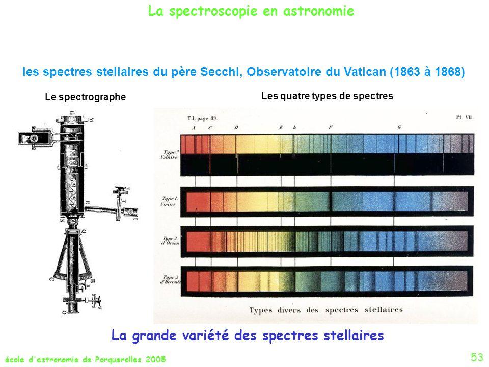 Les quatre types de spectres