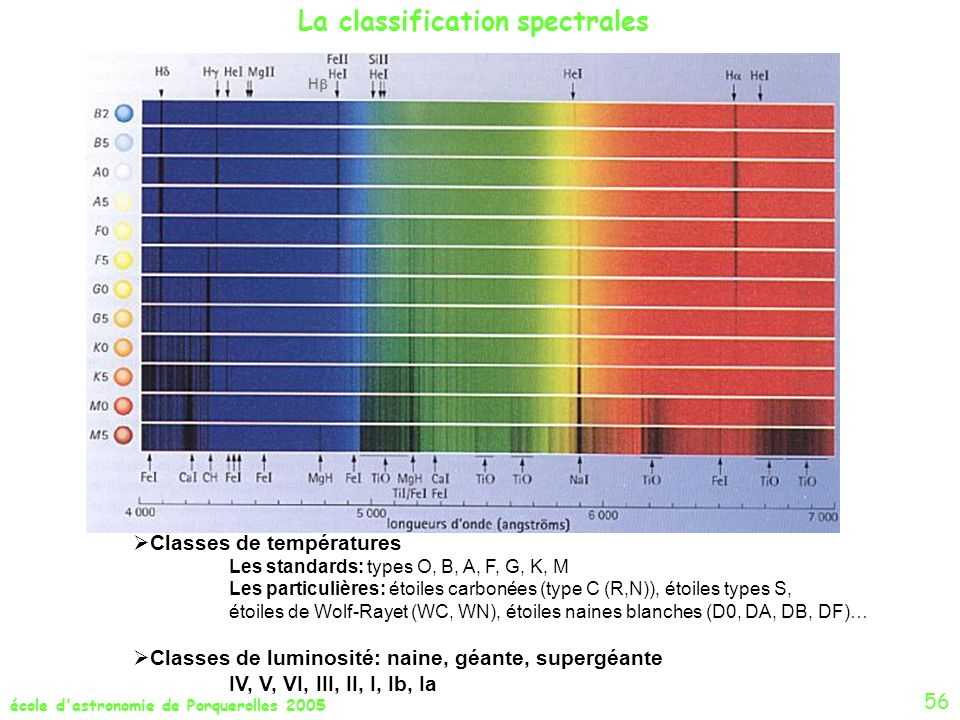 La classification spectrales