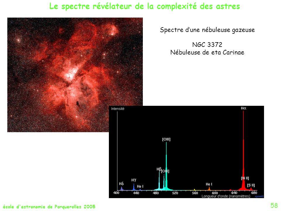 Le spectre révélateur de la complexité des astres