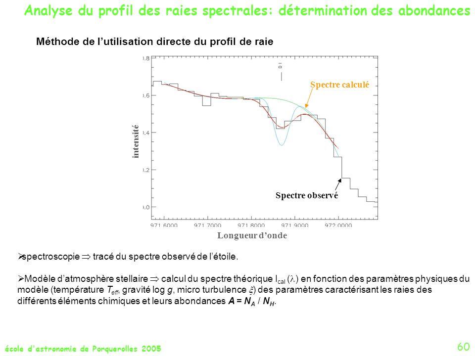 Analyse du profil des raies spectrales: détermination des abondances