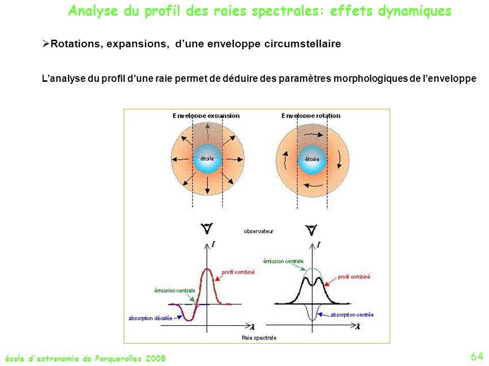Analyse du profil des raies spectrales: effets dynamiques