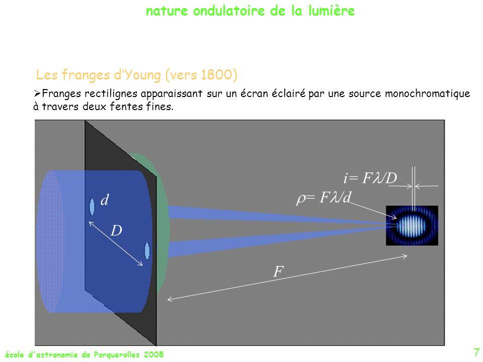 i= F/D = F/d d D F nature ondulatoire de la lumière