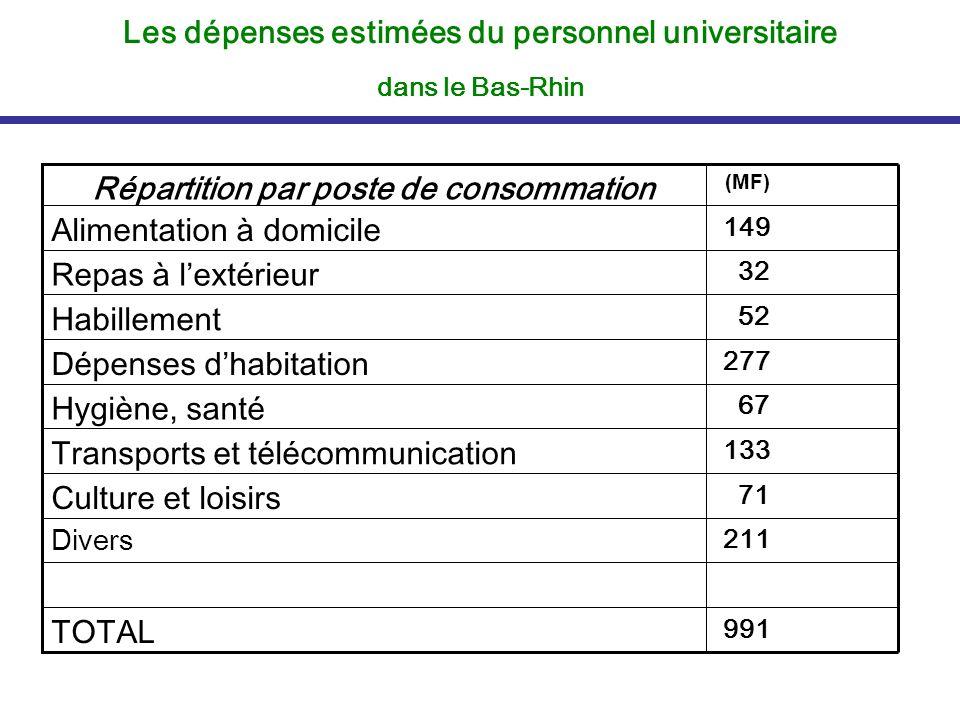 Les dépenses estimées du personnel universitaire dans le Bas-Rhin