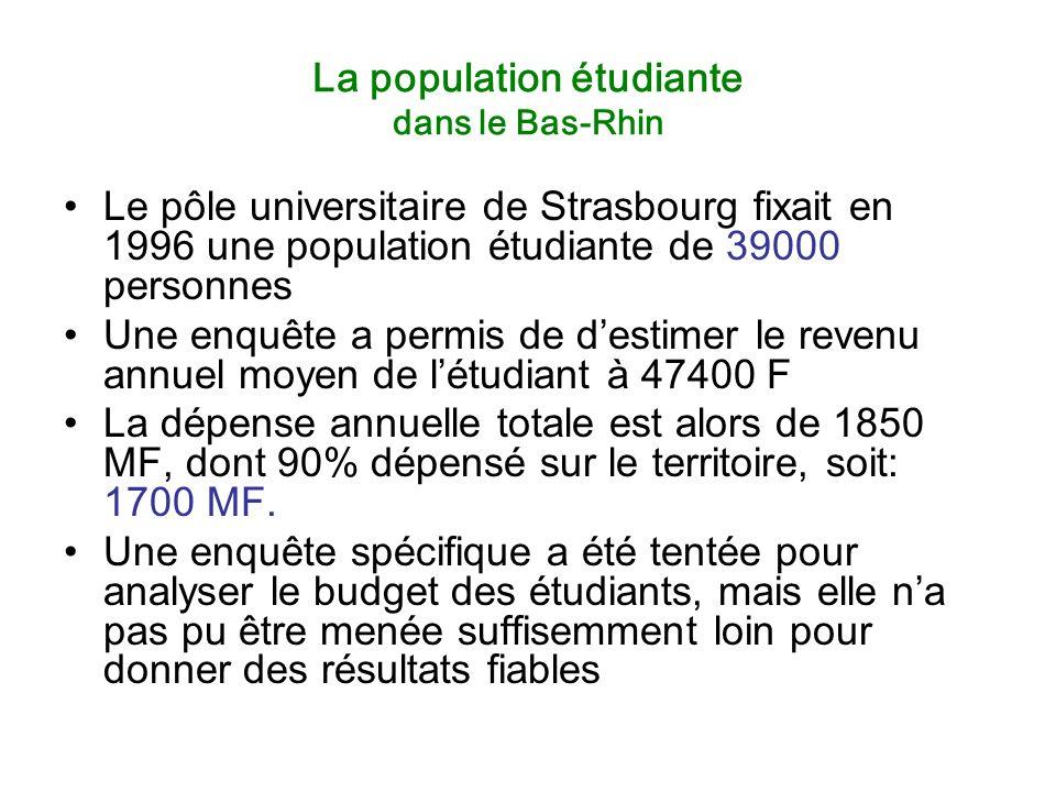 La population étudiante dans le Bas-Rhin