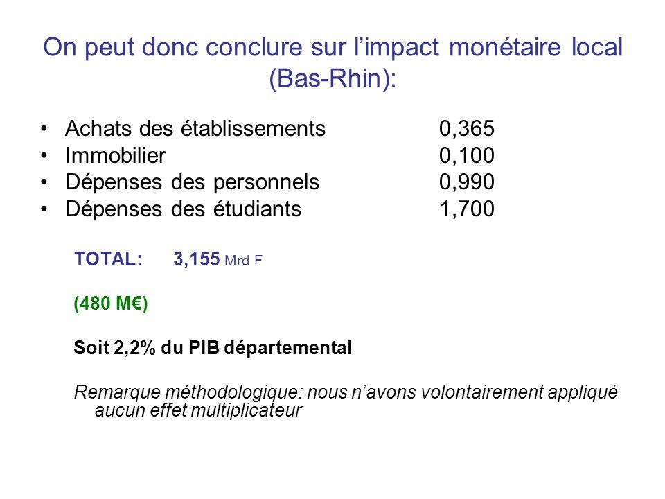 On peut donc conclure sur l'impact monétaire local (Bas-Rhin):