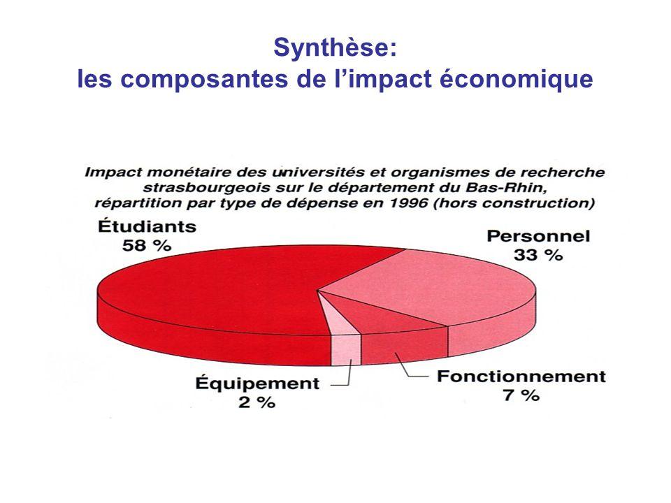 Synthèse: les composantes de l'impact économique