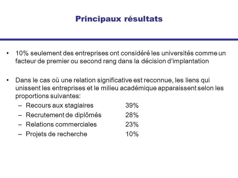 Principaux résultats