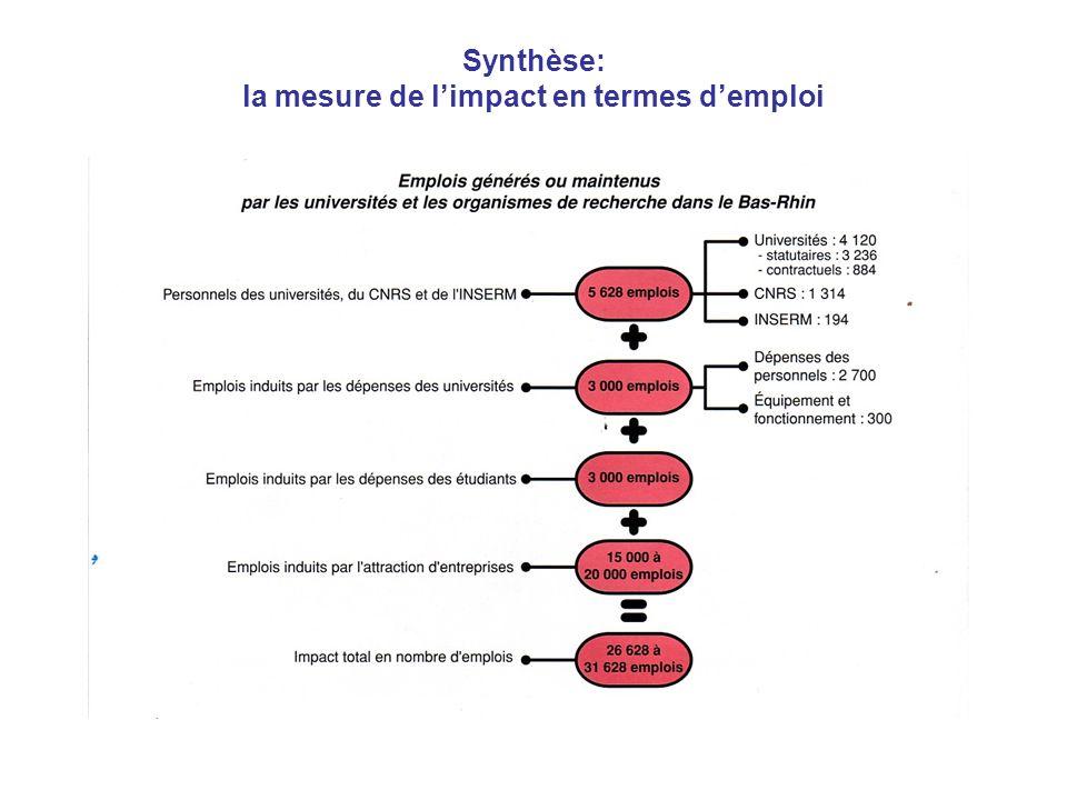 Synthèse: la mesure de l'impact en termes d'emploi