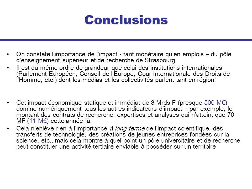 Conclusions On constate l'importance de l'impact - tant monétaire qu'en emplois – du pôle d'enseignement supérieur et de recherche de Strasbourg.