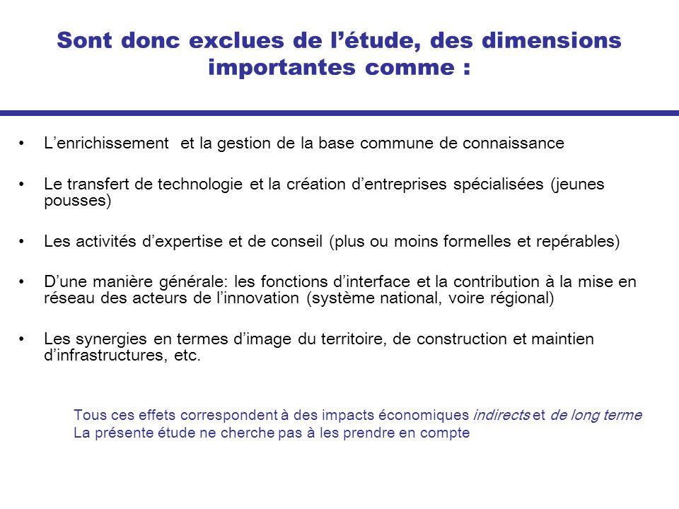 Sont donc exclues de l'étude, des dimensions importantes comme :