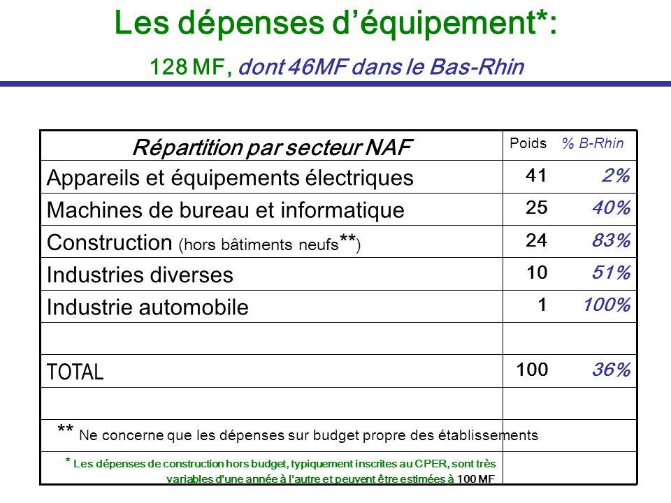 Les dépenses d'équipement*: 128 MF, dont 46MF dans le Bas-Rhin