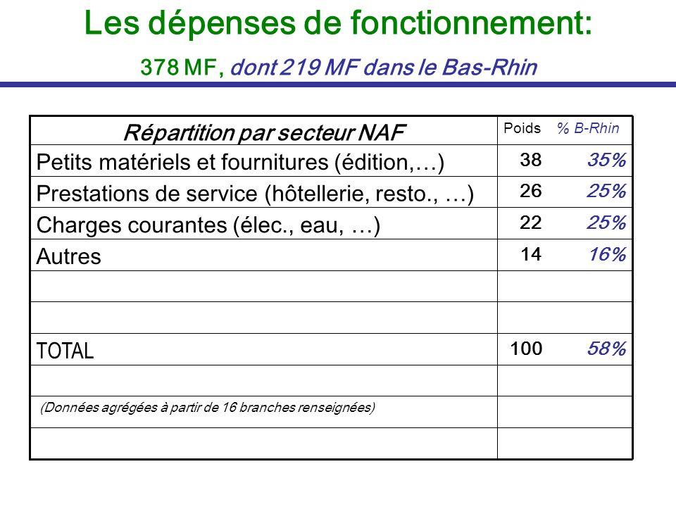 Les dépenses de fonctionnement: 378 MF, dont 219 MF dans le Bas-Rhin