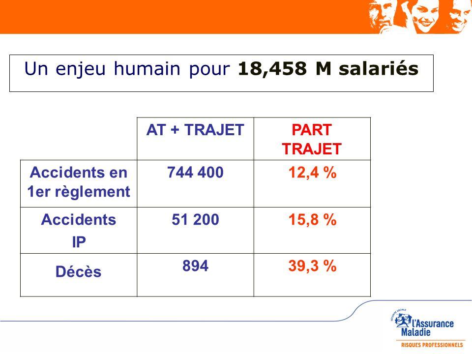 Un enjeu humain pour 18,458 M salariés