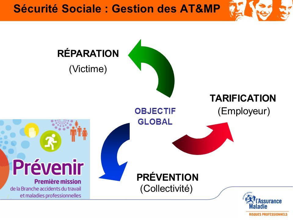 Sécurité Sociale : Gestion des AT&MP