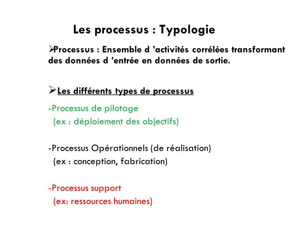 Les processus : Typologie