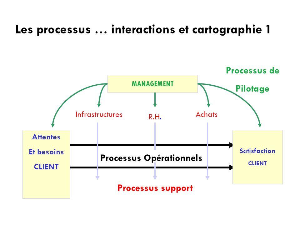 Les processus … interactions et cartographie 1